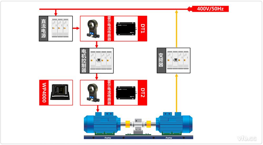 电动汽车控制器与电机试验台架测试系统原理框图